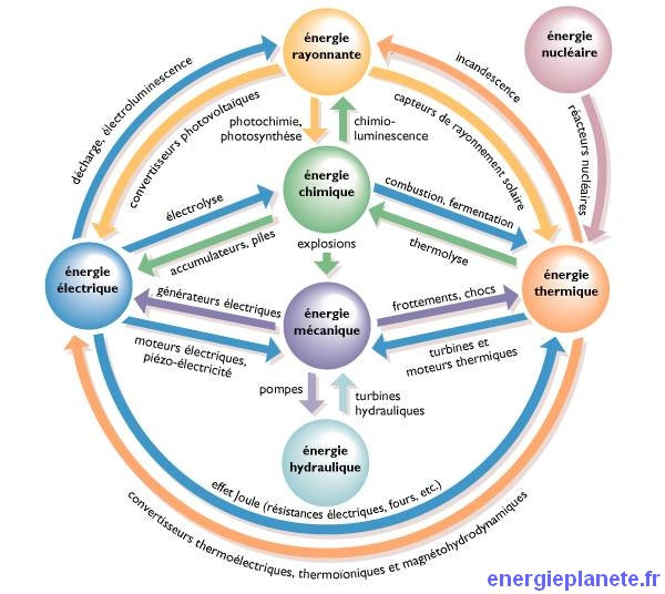 les conversions d energies