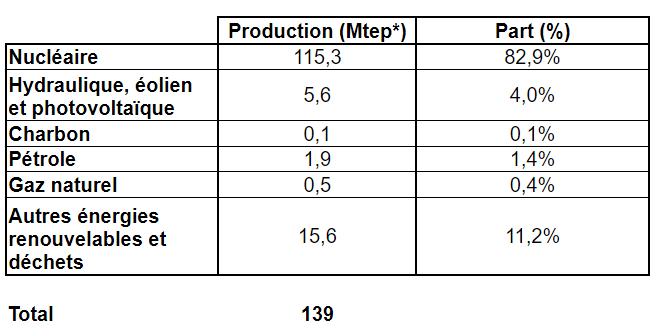 tableau production énergie france